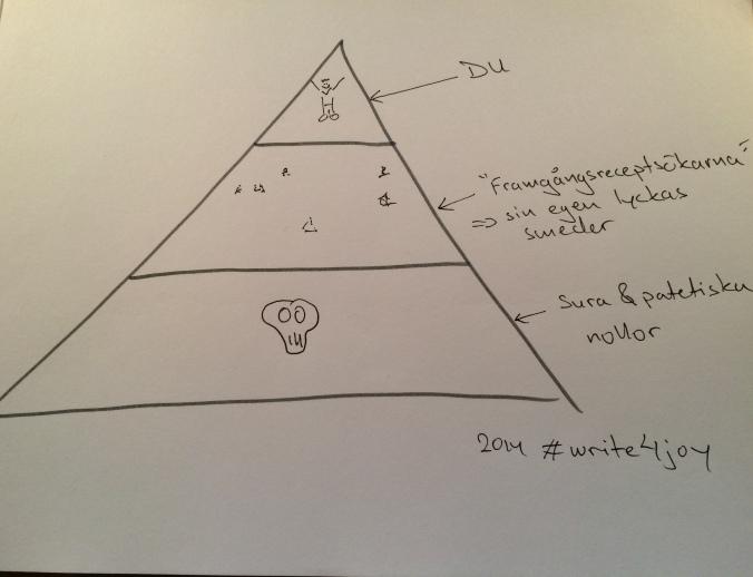 framgångspyramiden